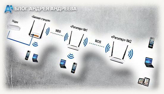 сеть с режимом wds и двумя роутерами