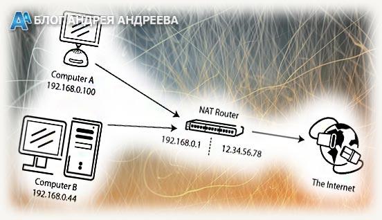 Схема построение сети c Nat