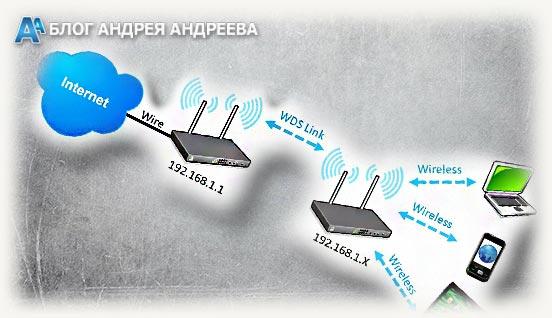 схема Wireless Distribution System